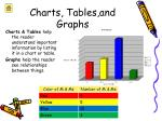 charts tables and graphs