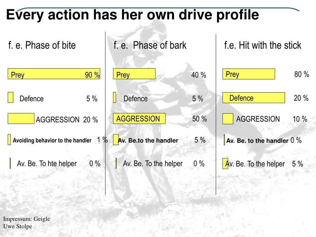 Every action has her own drive profile