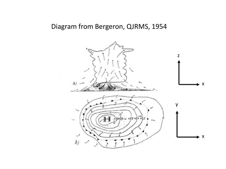 Diagram from Bergeron, QJRMS, 1954