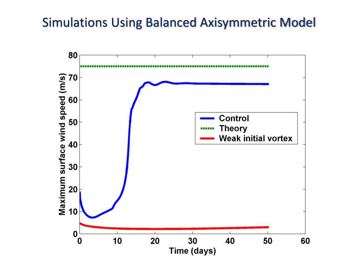 Simulations Using Balanced Axisymmetric Model