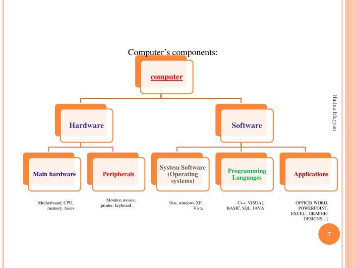 Computer's components: