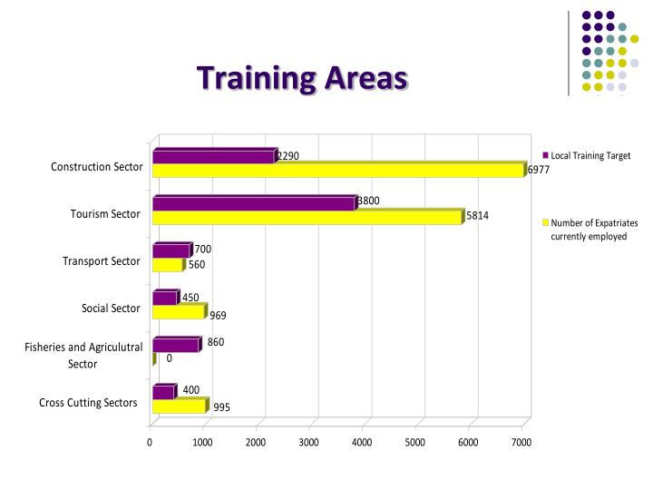 Training Areas