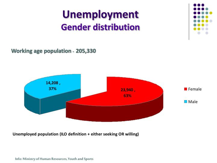 Unemployment gender distribution