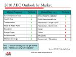 2010 aec outlook by market