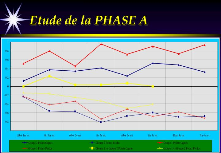 Etude de la PHASE A