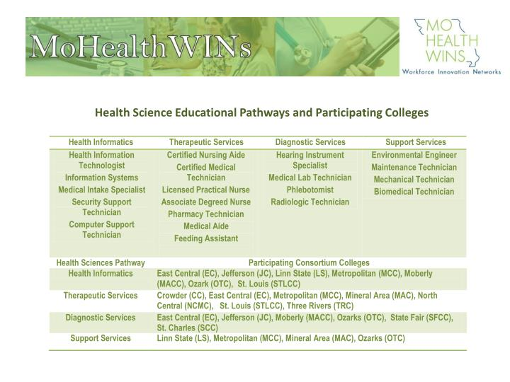 Health Science Educational Pathways and Participating Colleges