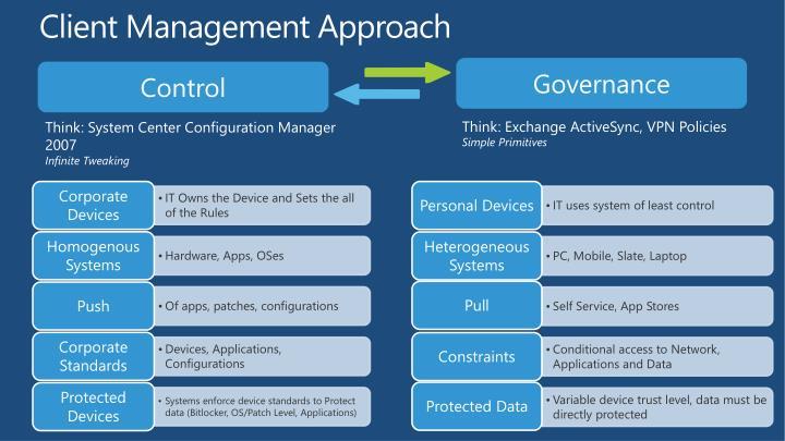 Client Management Approach