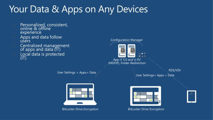 Your Data & Apps