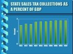 state sales tax collections as a percent of gdp