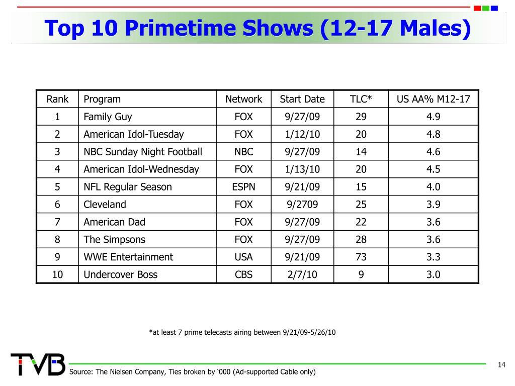 Top 10 Primetime Shows (12-17 Males)