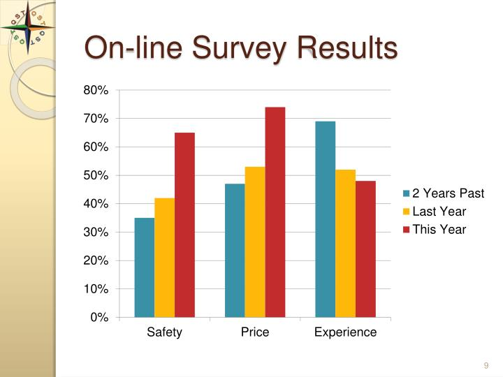 On-line Survey Results