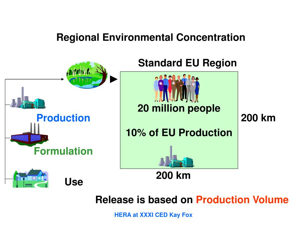 Regional Environmental Concentration