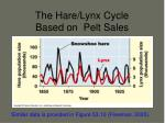 the hare lynx cycle based on pelt sales