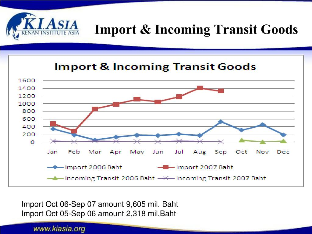 Import & Incoming Transit Goods