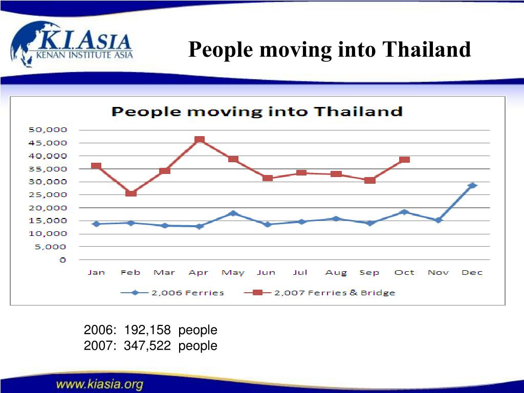 People moving into Thailand