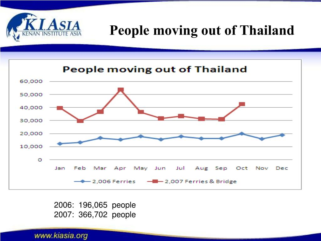 People moving out of Thailand