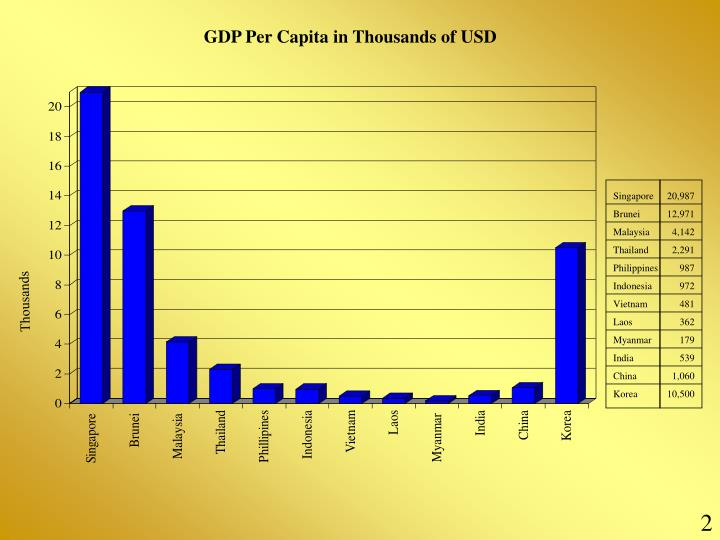 GDP Per Capita in Thousands of USD
