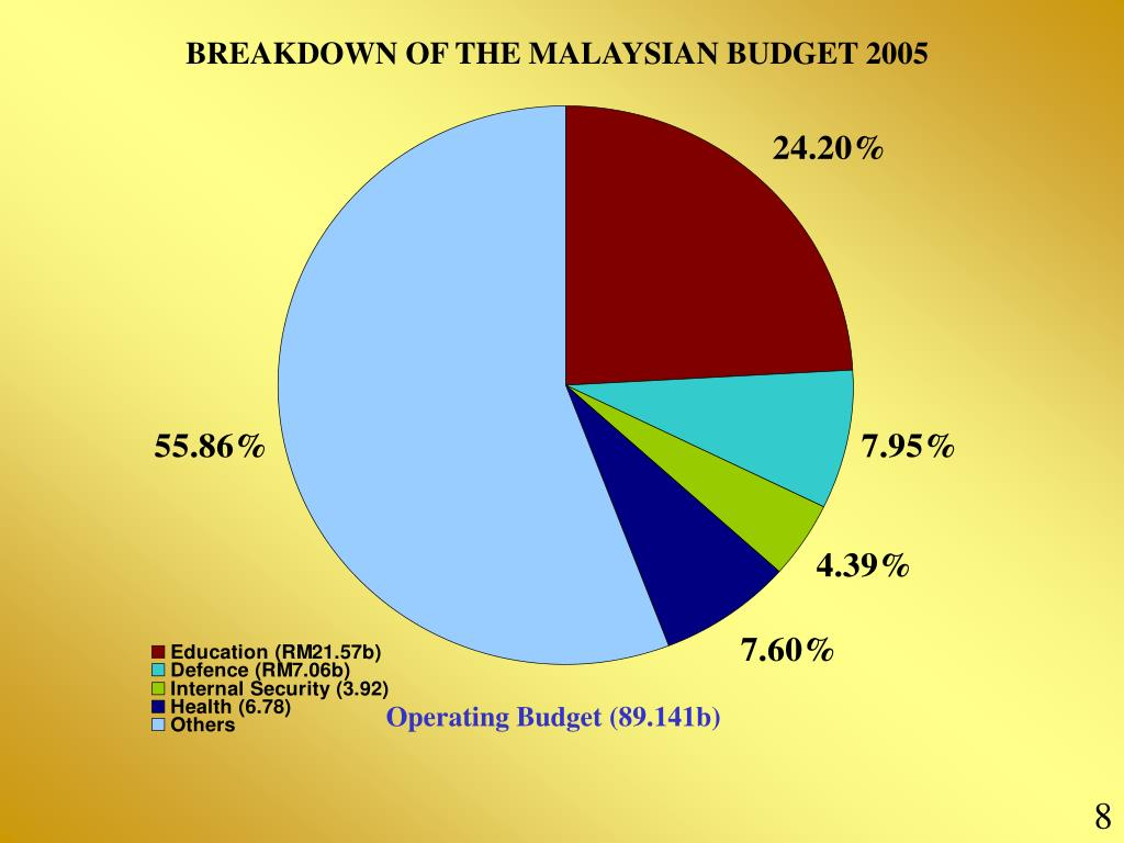 BREAKDOWN OF THE MALAYSIAN BUDGET 2005