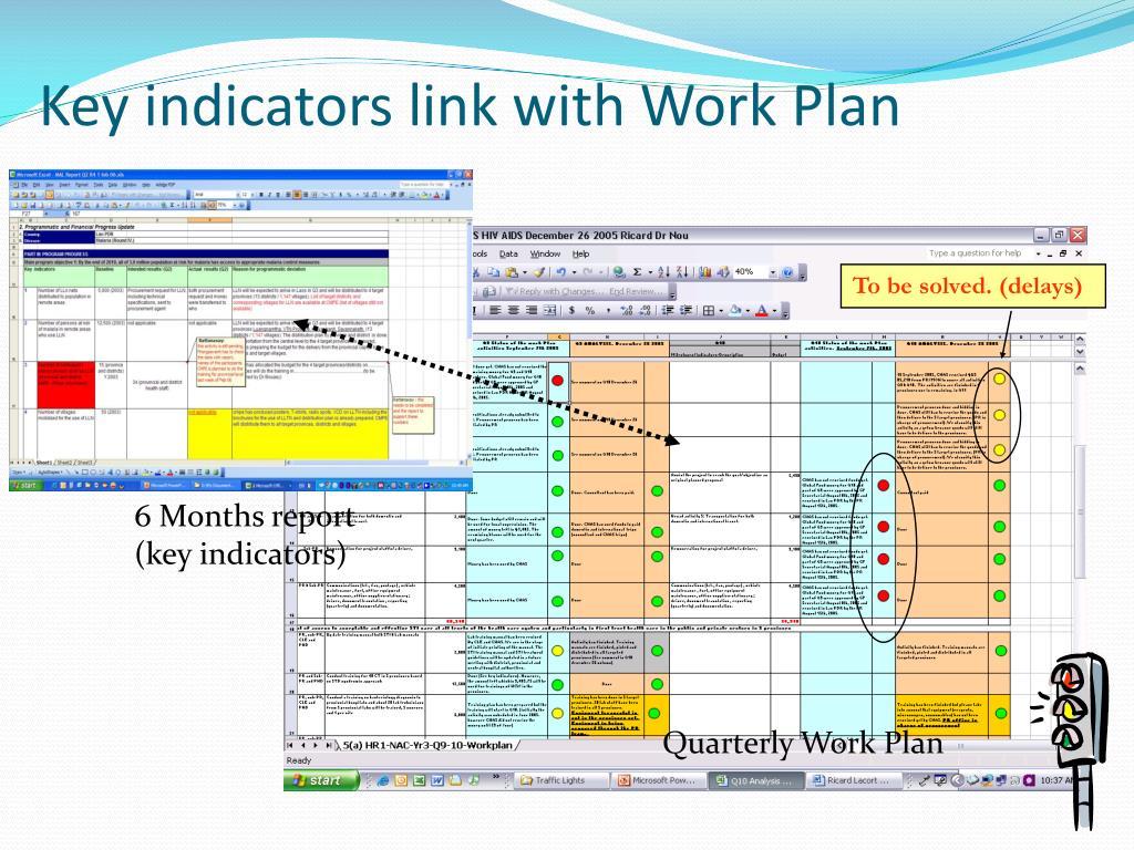 Key indicators link with Work Plan