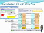 key indicators link with work plan