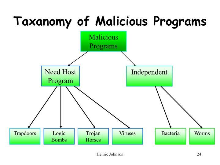 Taxanomy of Malicious Programs