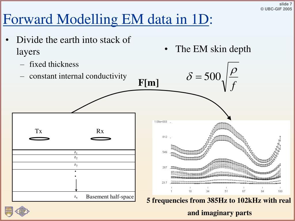 Forward Modelling EM data in 1D