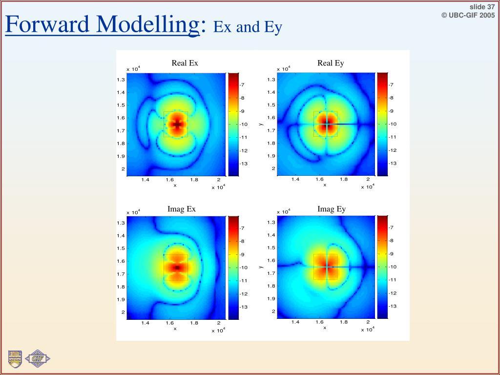 Forward Modelling