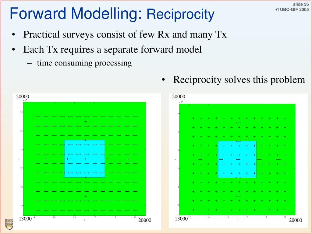 Forward Modelling: