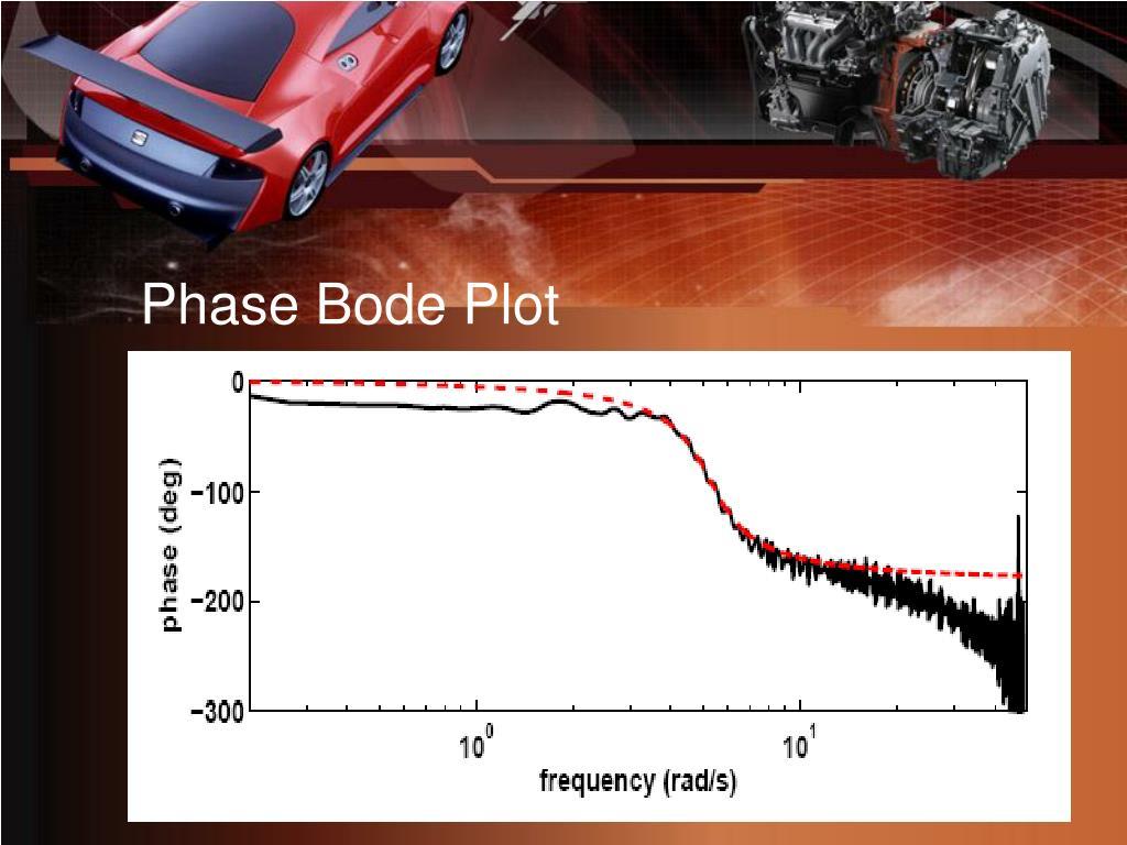 Phase Bode Plot