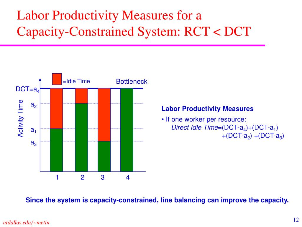 Labor Productivity Measures for a