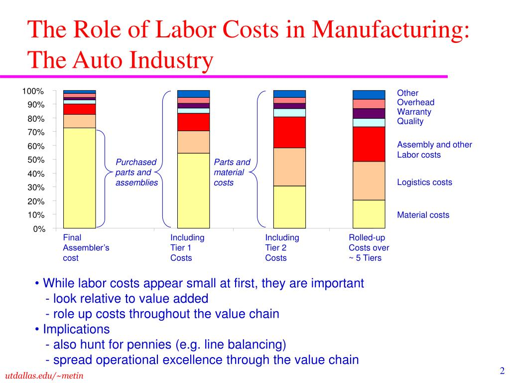 The Role of Labor Costs in Manufacturing: