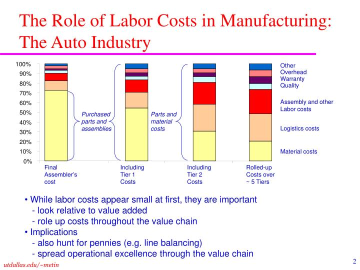 The role of labor costs in manufacturing the auto industry