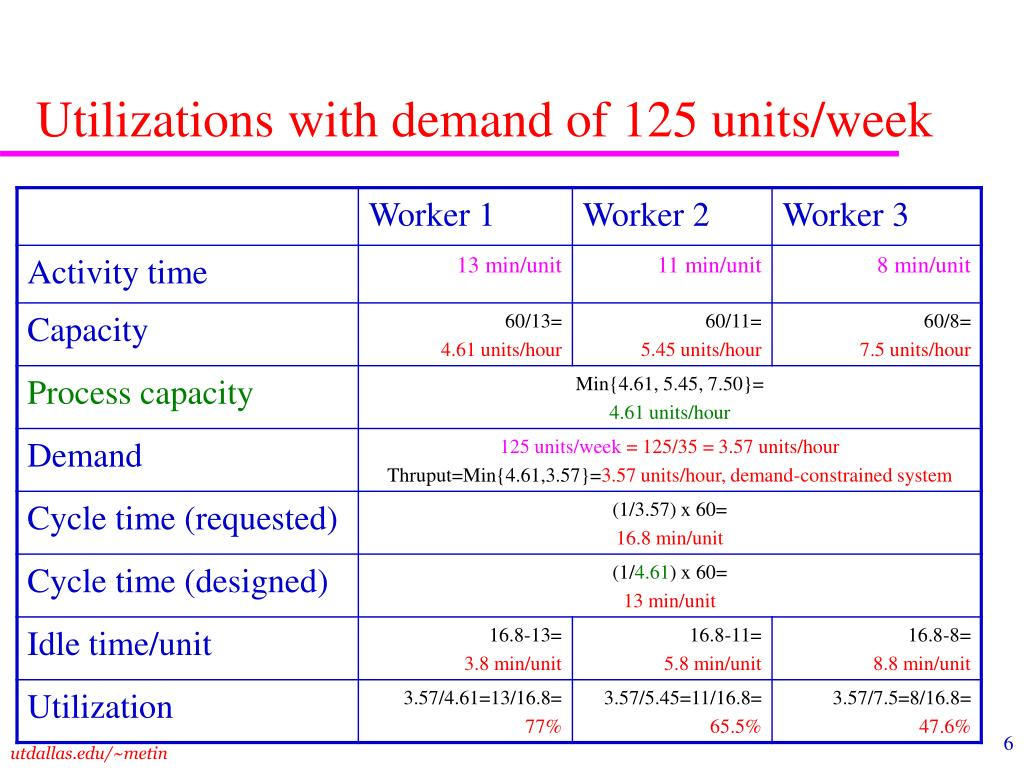 Utilizations with demand of 125 units/week