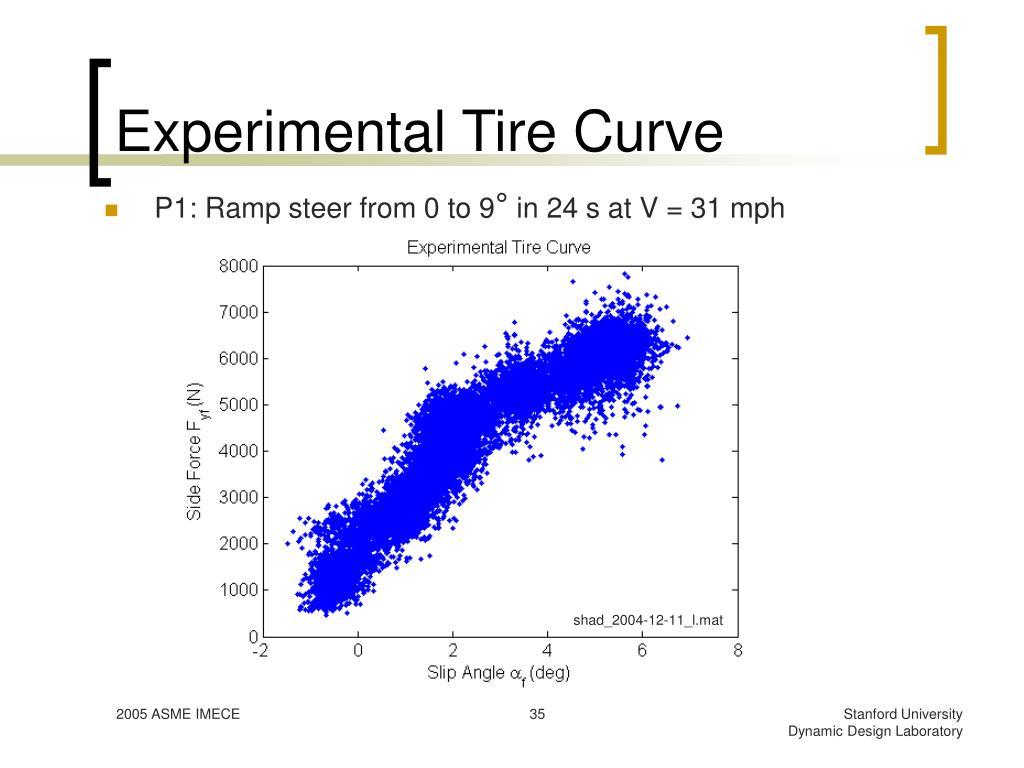 Experimental Tire Curve