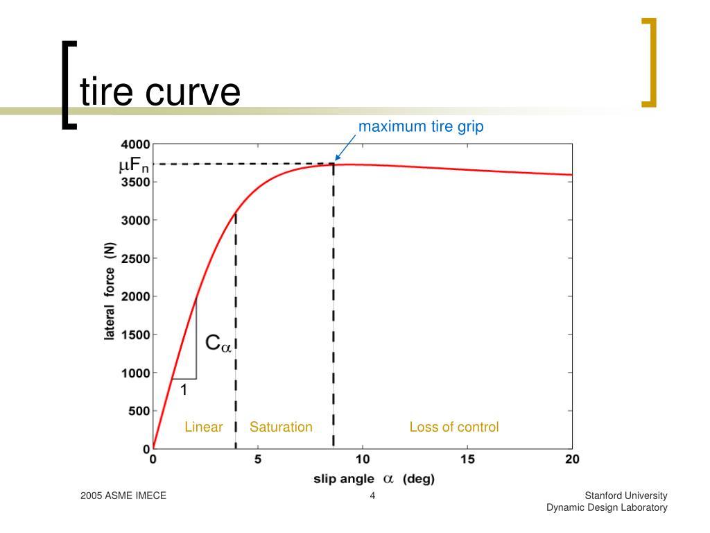 tire curve