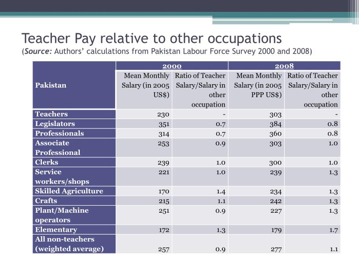 Teacher Pay relative to other occupations