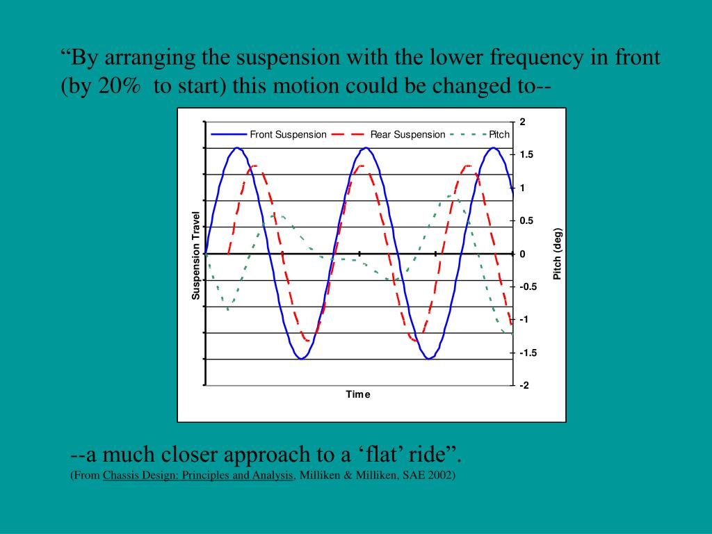 """By arranging the suspension with the lower frequency in front (by 20%  to start) this motion could be changed to--"