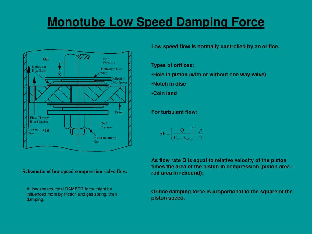 Monotube Low Speed Damping Force