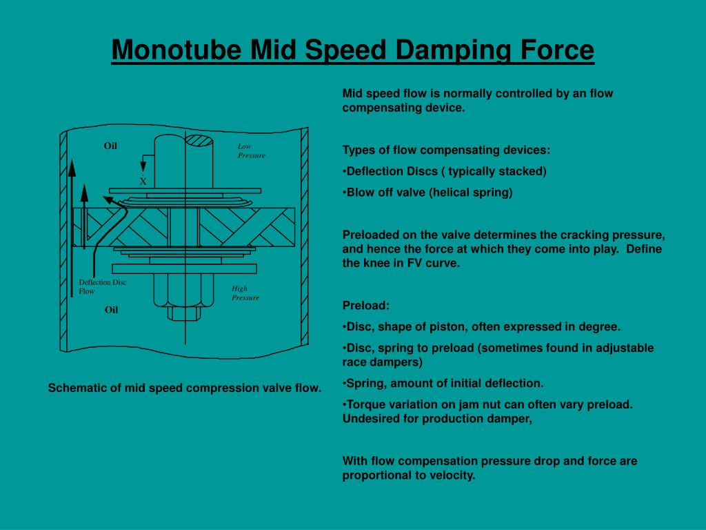 Monotube Mid Speed Damping Force