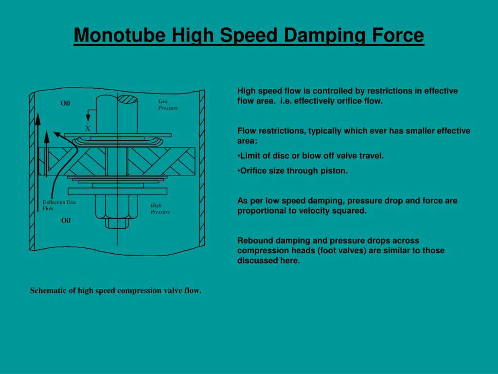 Monotube High Speed Damping Force