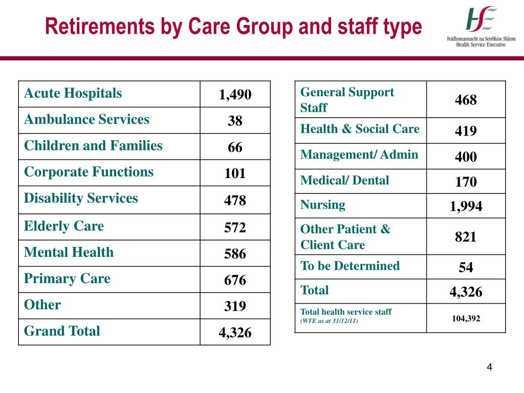 PPT - Impact of 'grace period' retirements in the HSE ...