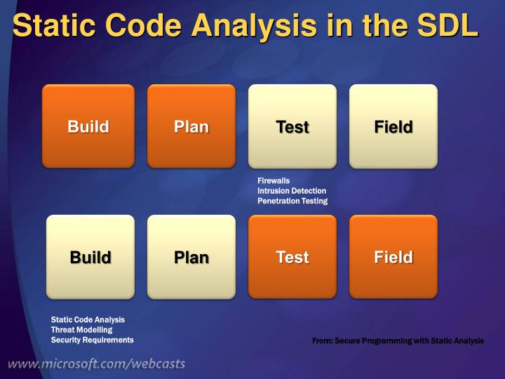 Static Code Analysis in the SDL