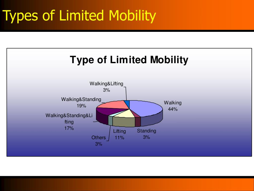 Types of Limited Mobility