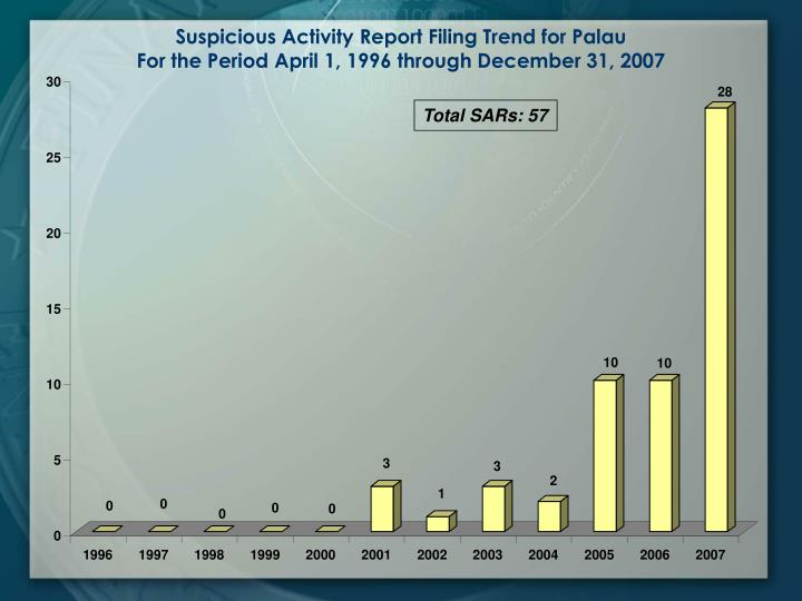Suspicious Activity Report Filing Trend for Palau                                                   ...