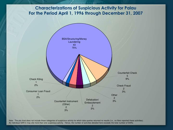 Characterizations of Suspicious Activity for Palau
