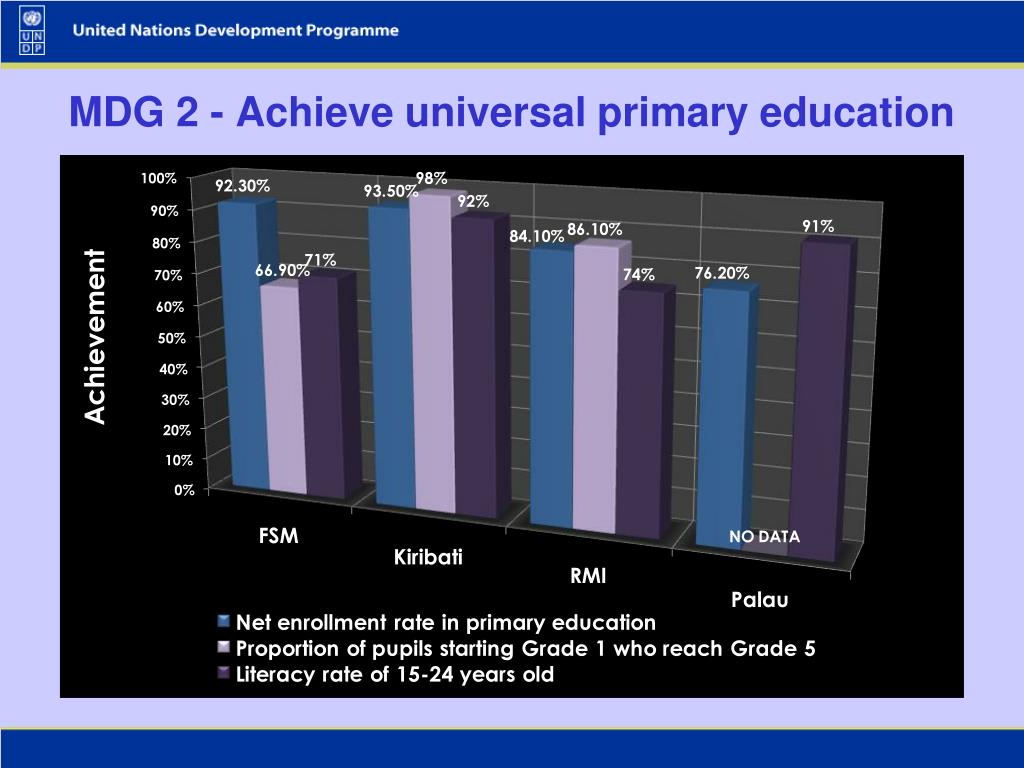 MDG 2 - Achieve universal primary education