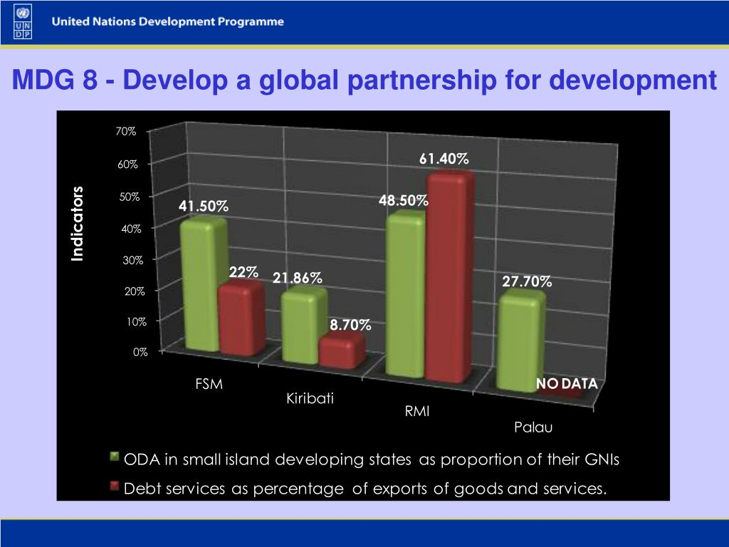 MDG 8 - Develop a global partnership for development
