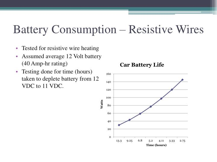 Battery Consumption – Resistive Wires