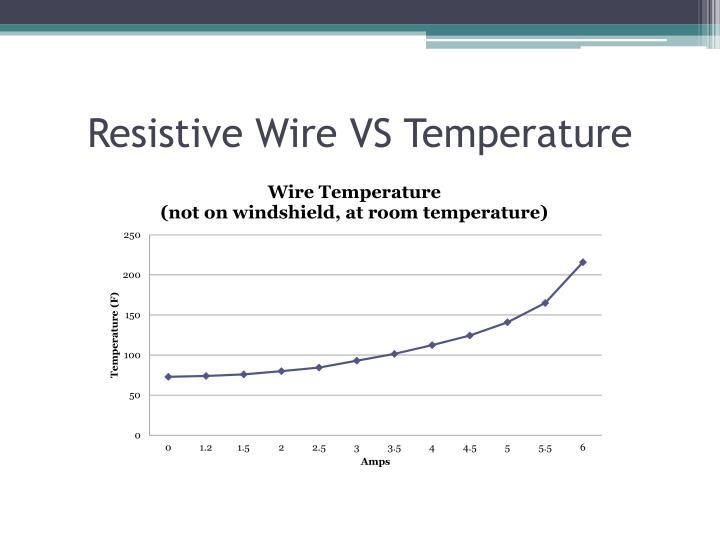 Resistive Wire VS Temperature