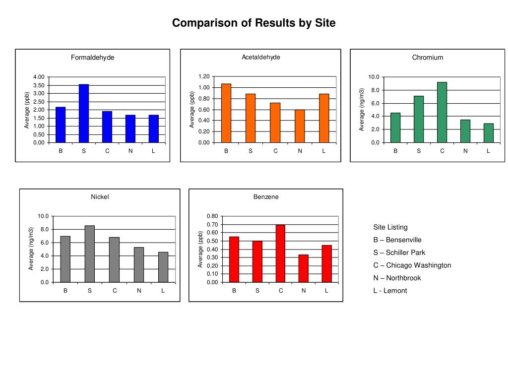 Comparison of Results by Site